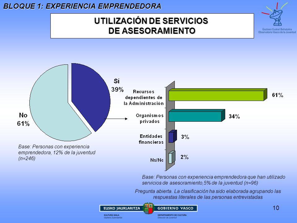 UTILIZACIÓN DE SERVICIOS
