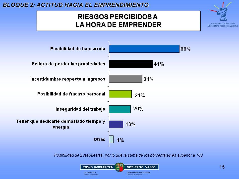 RIESGOS PERCIBIDOS A LA HORA DE EMPRENDER