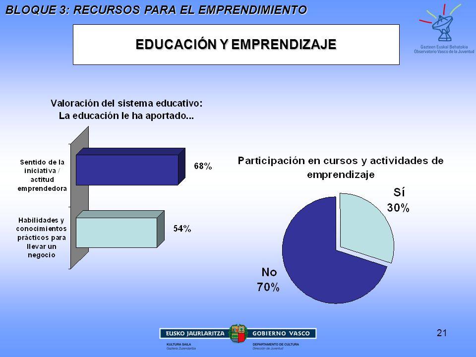 EDUCACIÓN Y EMPRENDIZAJE
