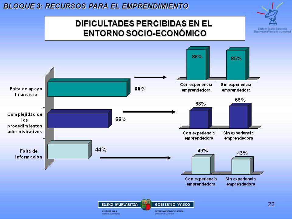DIFICULTADES PERCIBIDAS EN EL ENTORNO SOCIO-ECONÓMICO