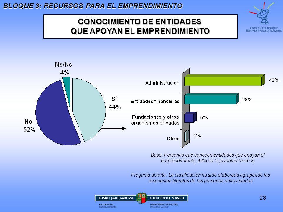 CONOCIMIENTO DE ENTIDADES QUE APOYAN EL EMPRENDIMIENTO