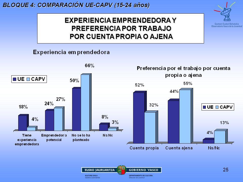 EXPERIENCIA EMPRENDEDORA Y PREFERENCIA POR TRABAJO