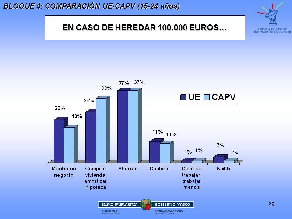 EN CASO DE HEREDAR 100.000 EUROS…