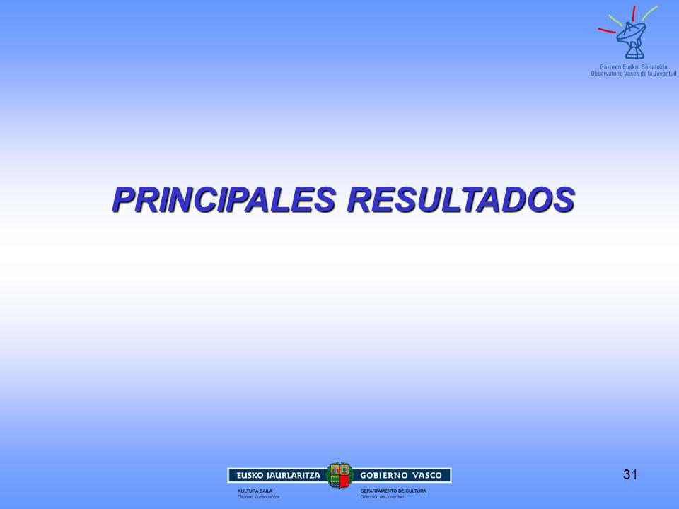 PRINCIPALES RESULTADOS