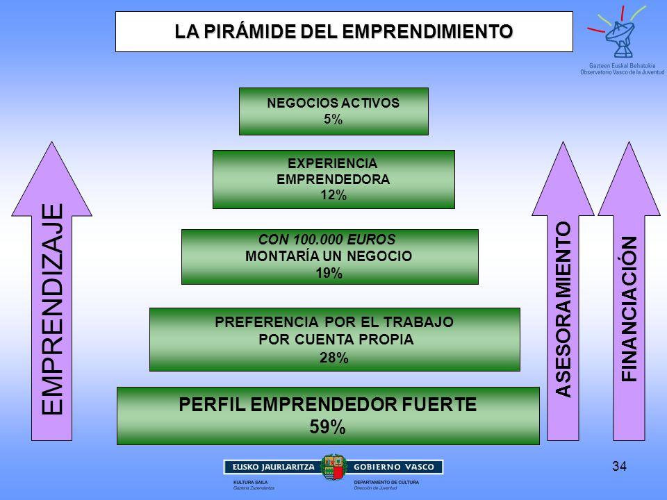 EMPRENDIZAJE ASESORAMIENTO FINANCIACIÓN LA PIRÁMIDE DEL EMPRENDIMIENTO