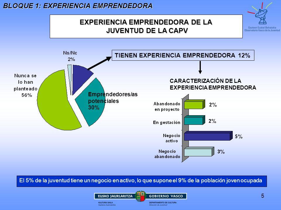 EXPERIENCIA EMPRENDEDORA DE LA