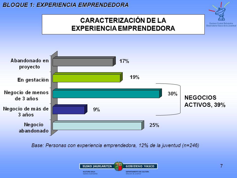 EXPERIENCIA EMPRENDEDORA