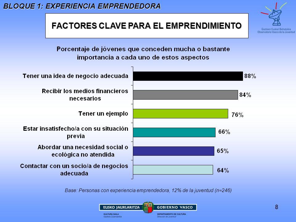 FACTORES CLAVE PARA EL EMPRENDIMIENTO