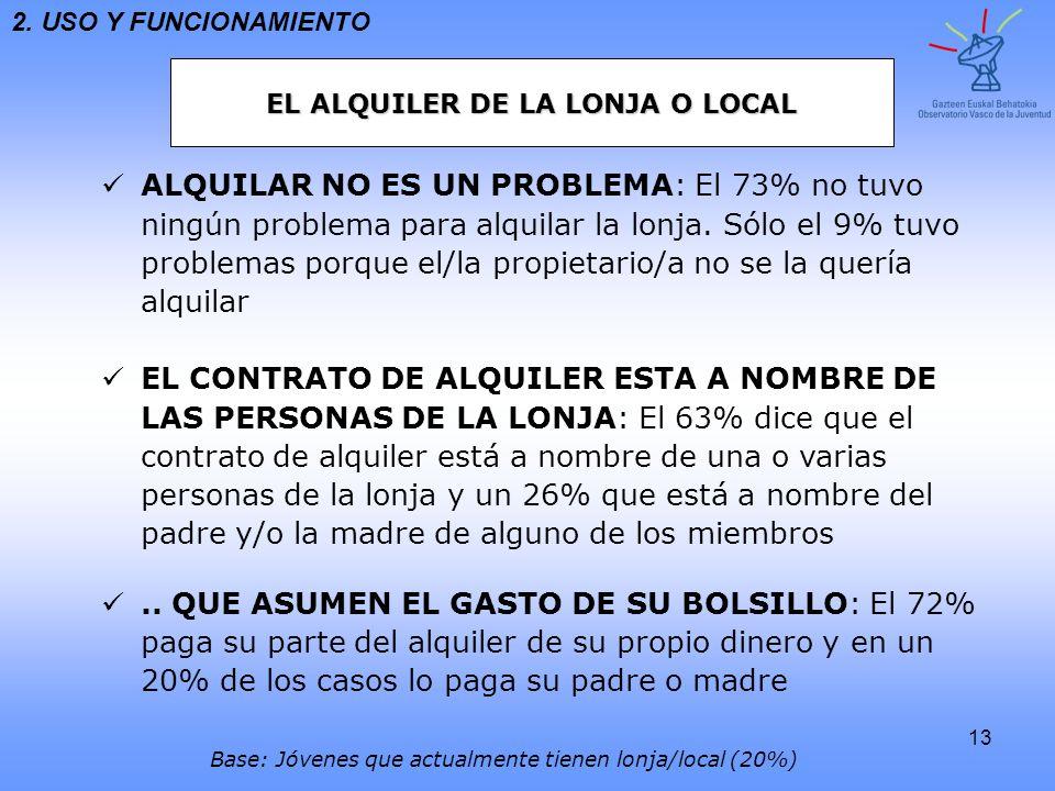EL ALQUILER DE LA LONJA O LOCAL