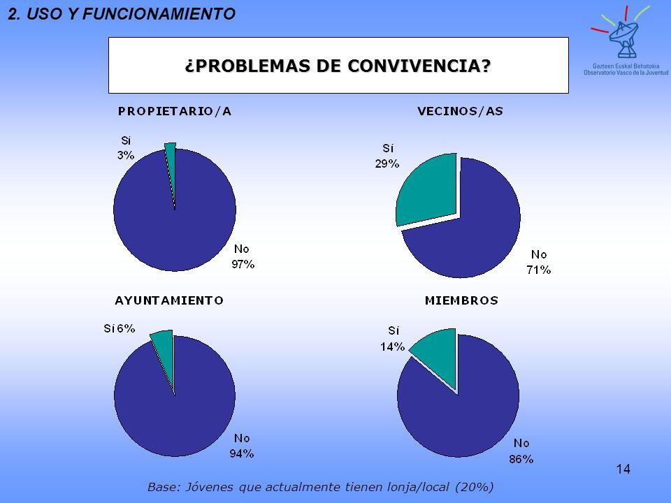 ¿PROBLEMAS DE CONVIVENCIA