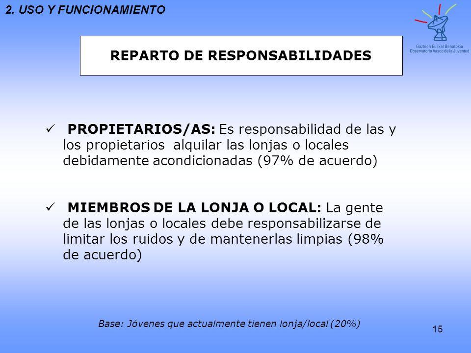 REPARTO DE RESPONSABILIDADES