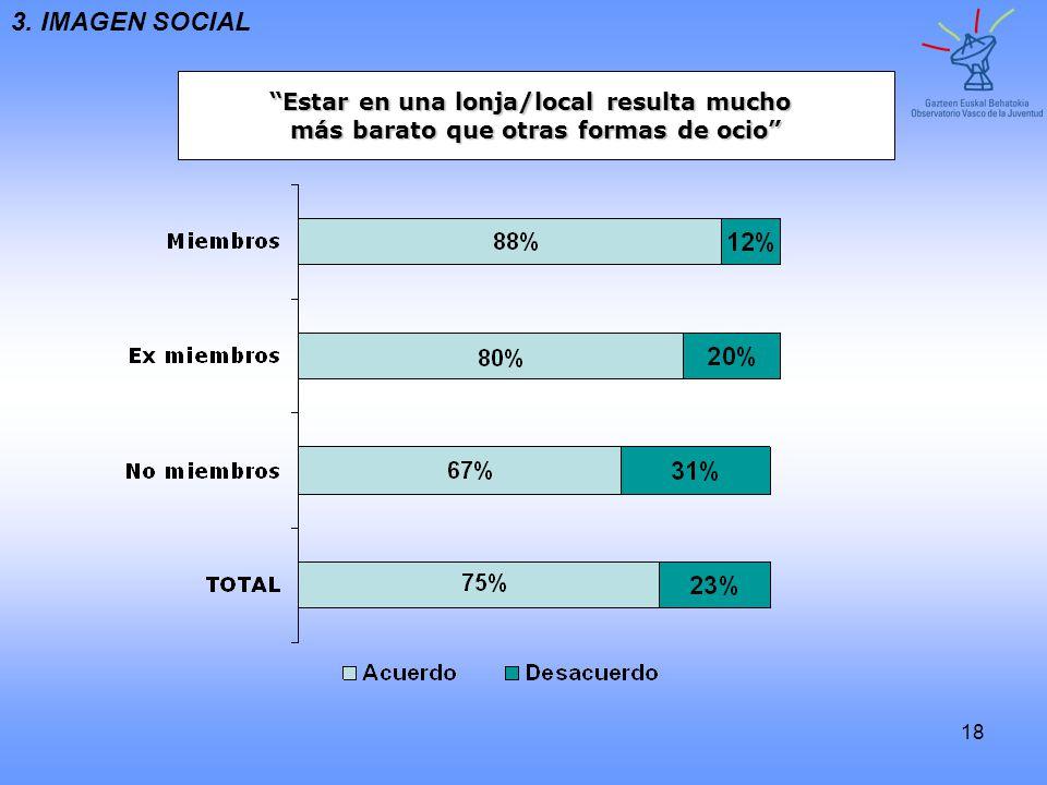 3. IMAGEN SOCIAL Estar en una lonja/local resulta mucho