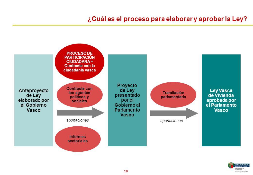¿Cuál es el proceso para elaborar y aprobar la Ley