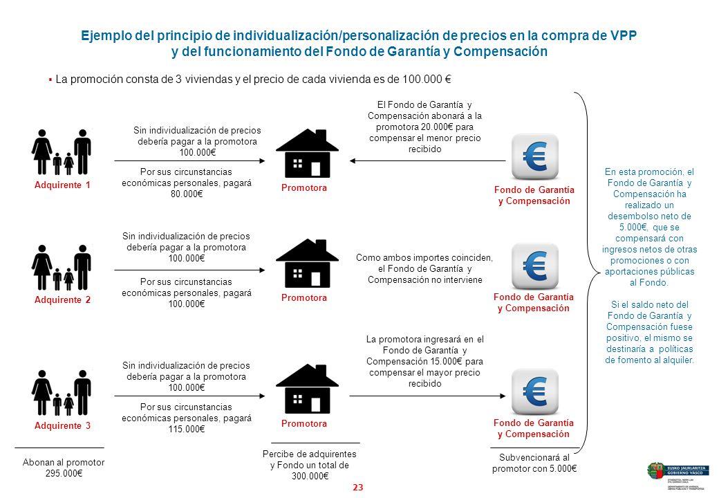 y del funcionamiento del Fondo de Garantía y Compensación