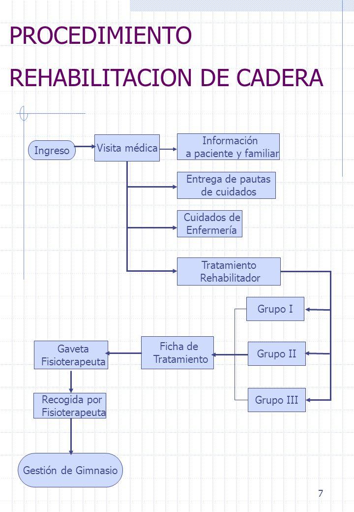 REHABILITACION DE CADERA