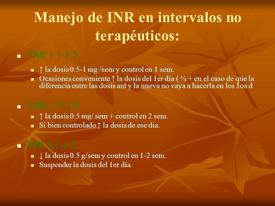 Manejo de INR en intervalos no terapéuticos: