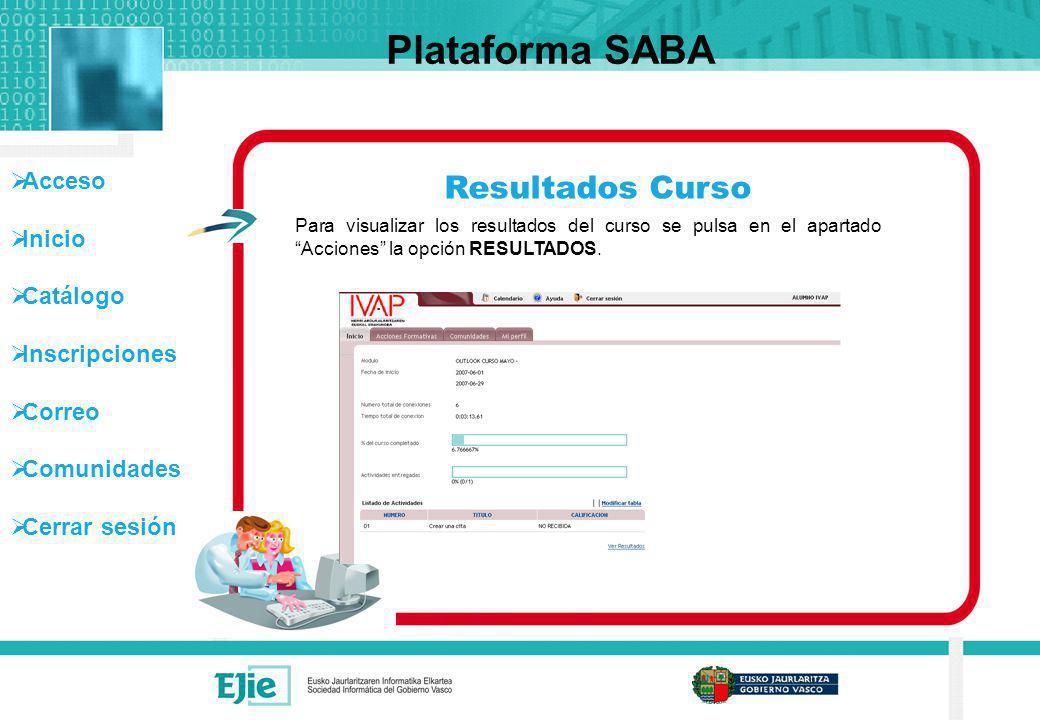 Plataforma SABA Resultados Curso