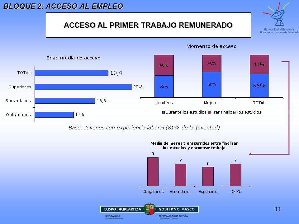 ACCESO AL PRIMER TRABAJO REMUNERADO