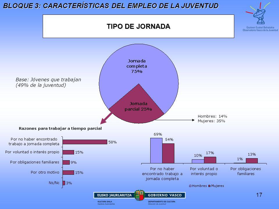 BLOQUE 3: CARACTERÍSTICAS DEL EMPLEO DE LA JUVENTUD