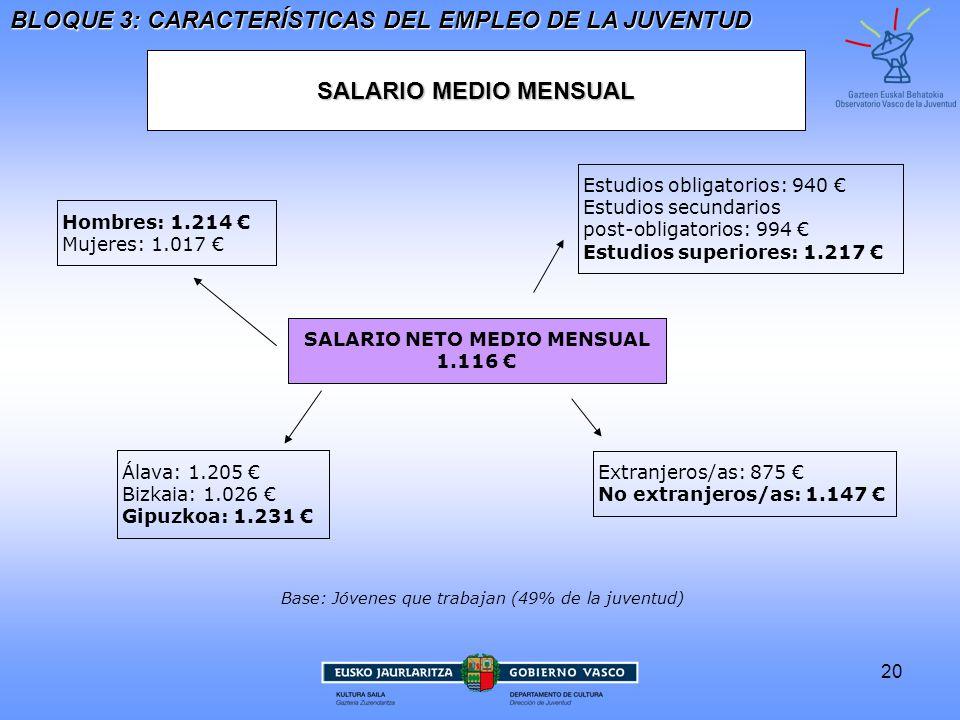 SALARIO NETO MEDIO MENSUAL