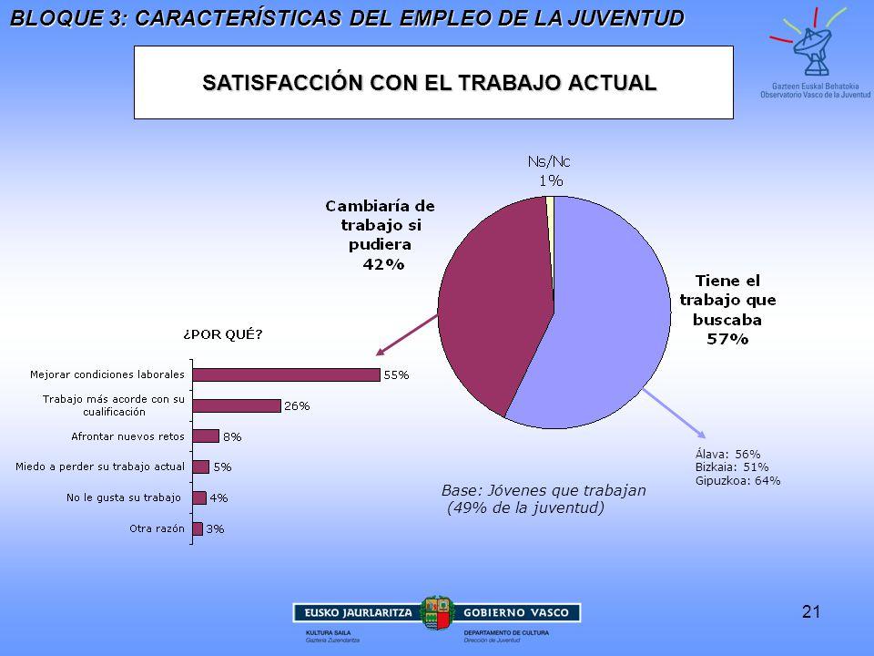 SATISFACCIÓN CON EL TRABAJO ACTUAL