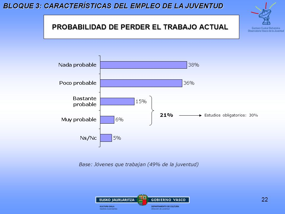 PROBABILIDAD DE PERDER EL TRABAJO ACTUAL