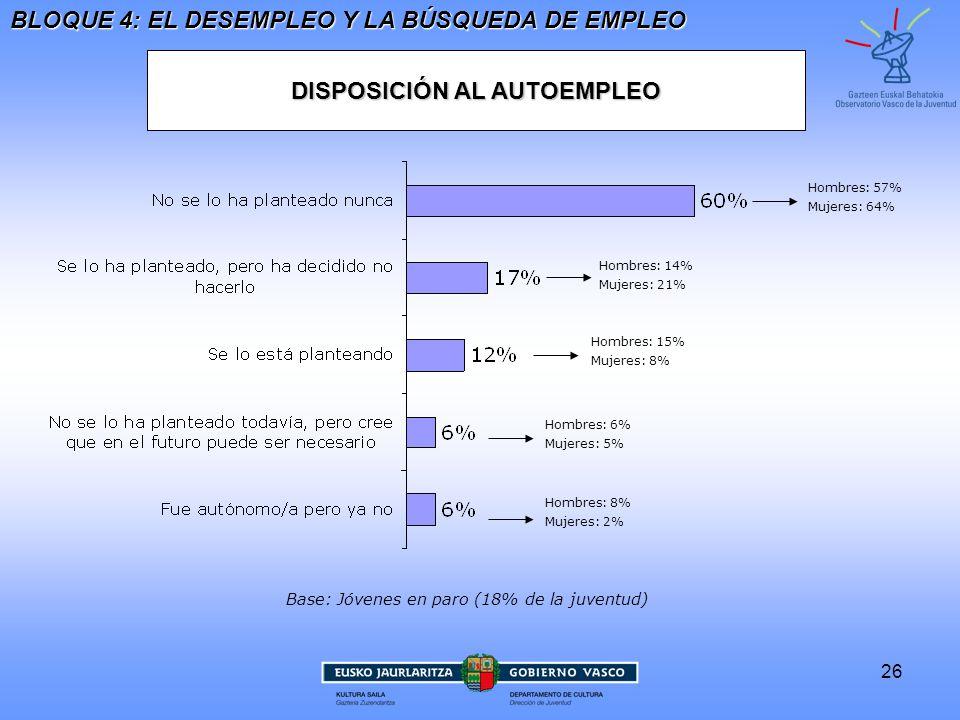 DISPOSICIÓN AL AUTOEMPLEO