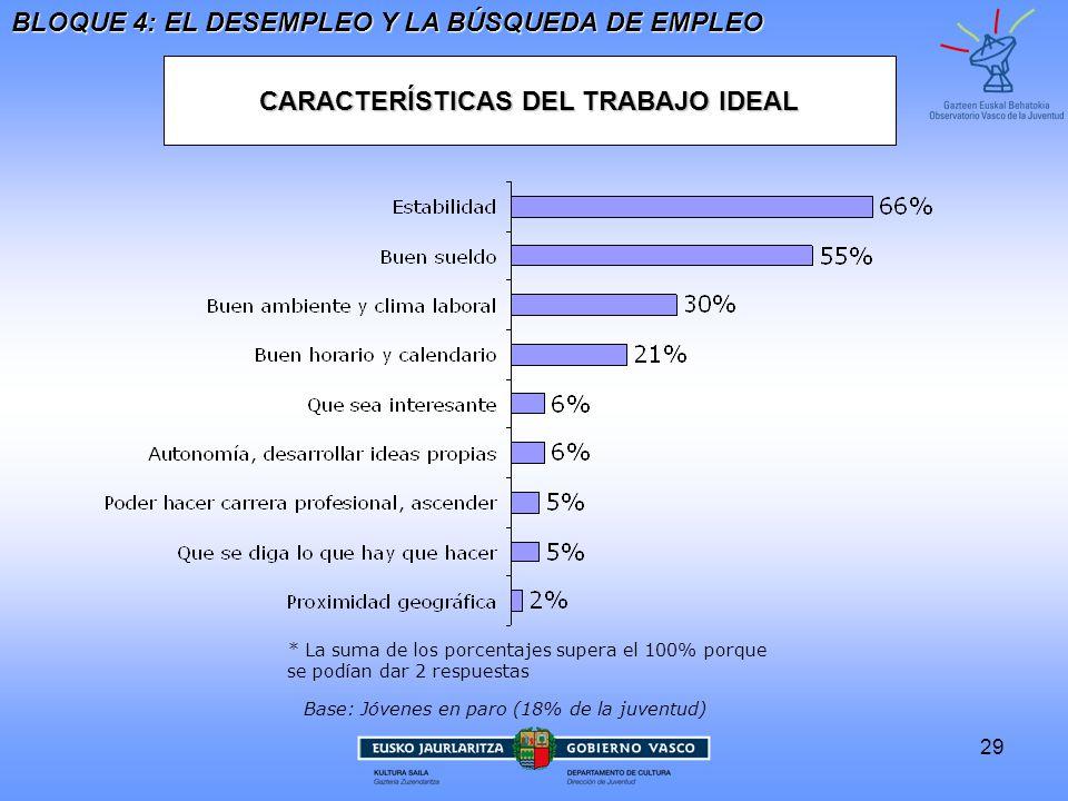 CARACTERÍSTICAS DEL TRABAJO IDEAL