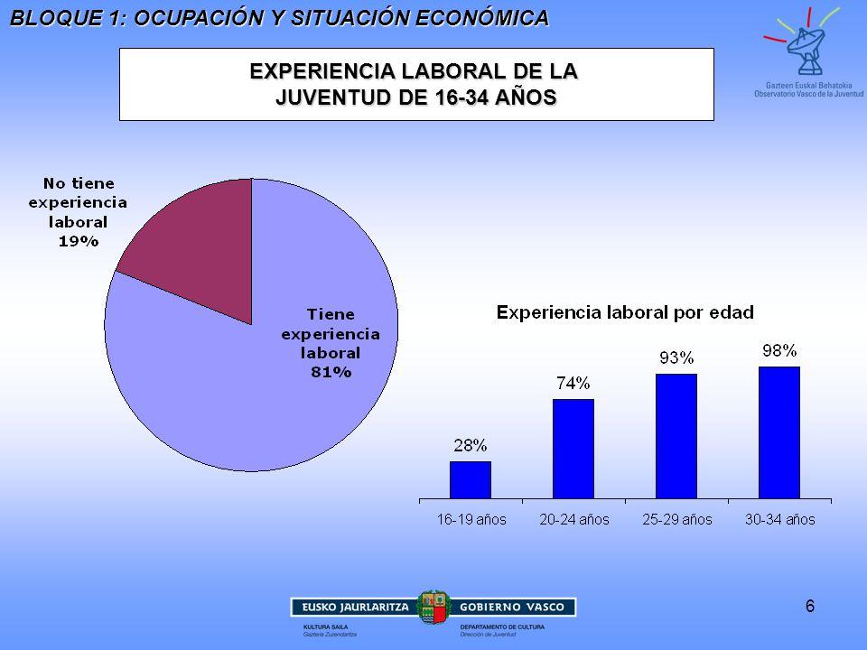 EXPERIENCIA LABORAL DE LA