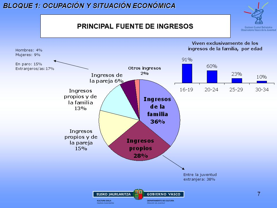 PRINCIPAL FUENTE DE INGRESOS