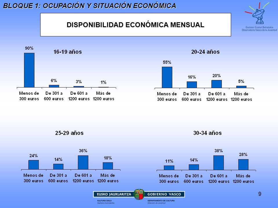 DISPONIBILIDAD ECONÓMICA MENSUAL