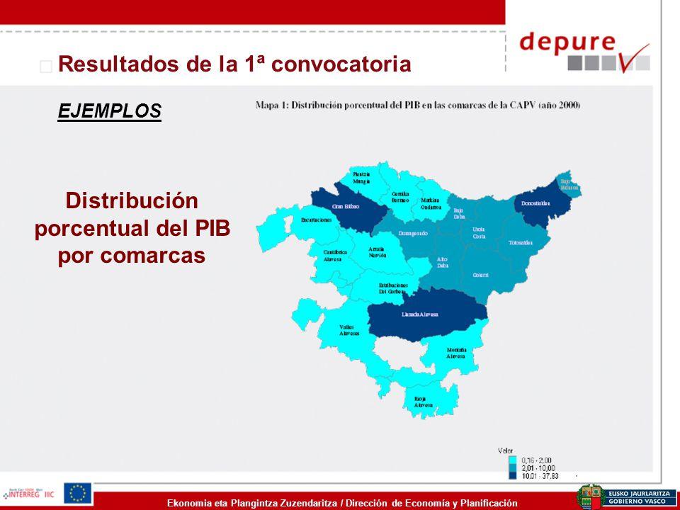 Distribución porcentual del PIB por comarcas