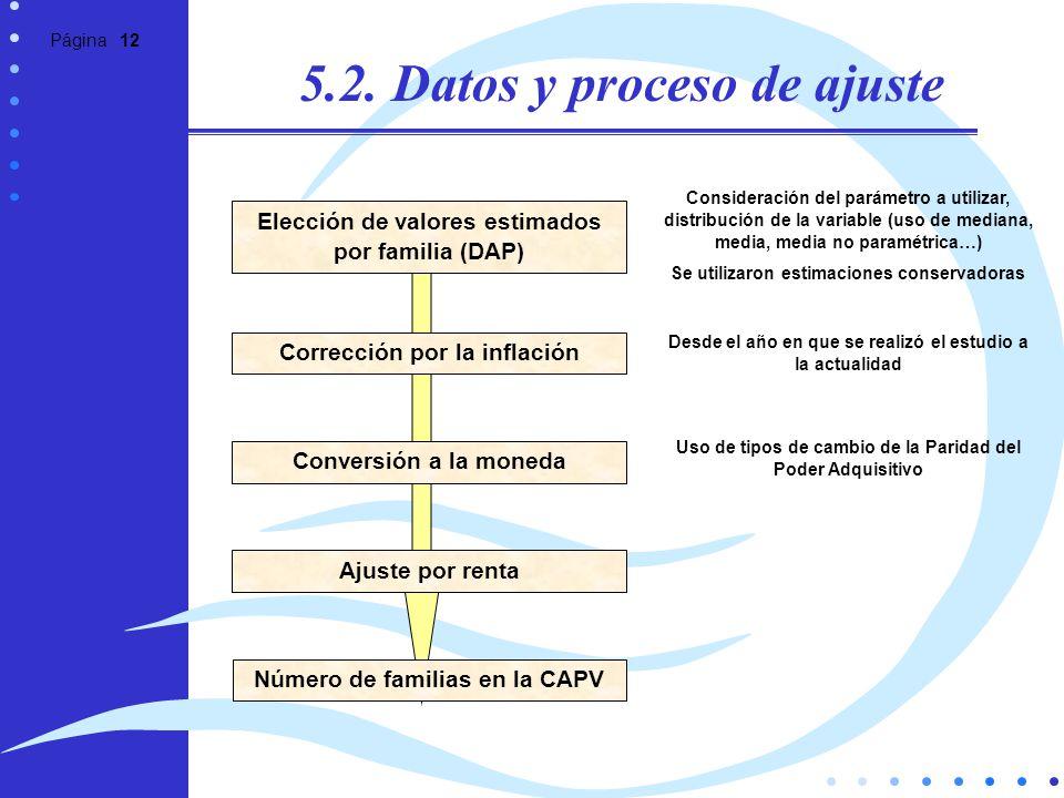 5.2. Datos y proceso de ajuste