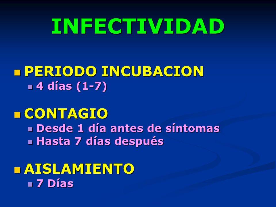 INFECTIVIDAD PERIODO INCUBACION CONTAGIO AISLAMIENTO 4 días (1-7)