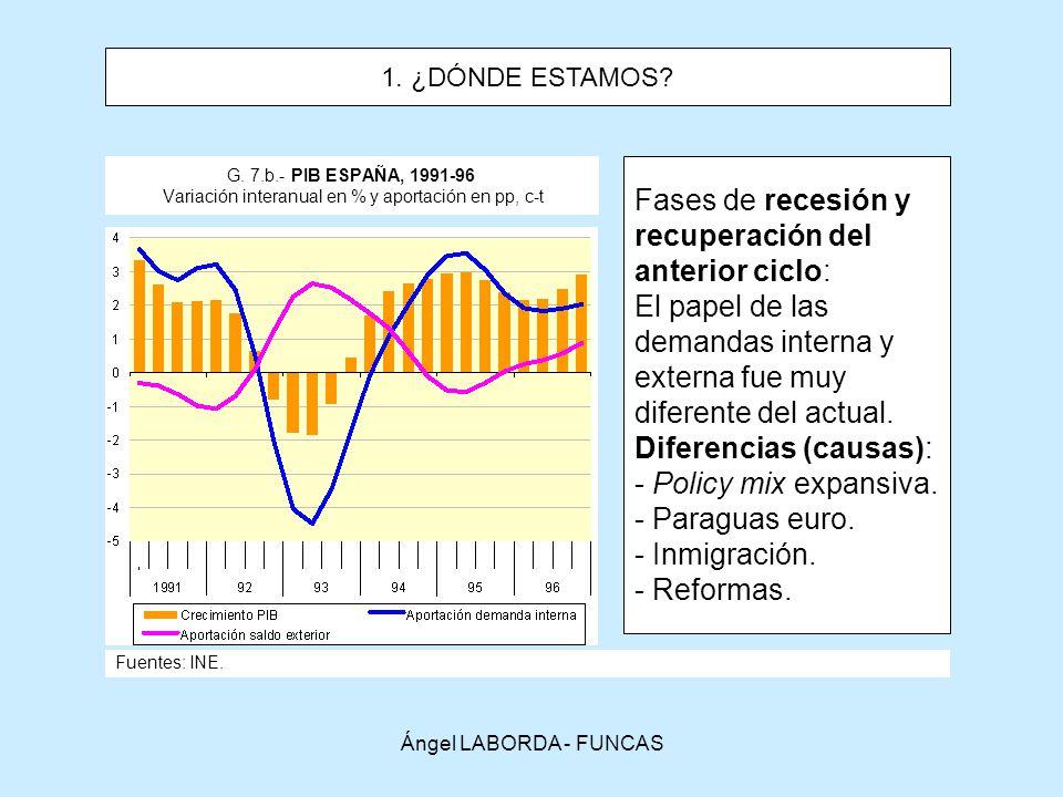 Diferencias (causas): Policy mix expansiva. Paraguas euro.
