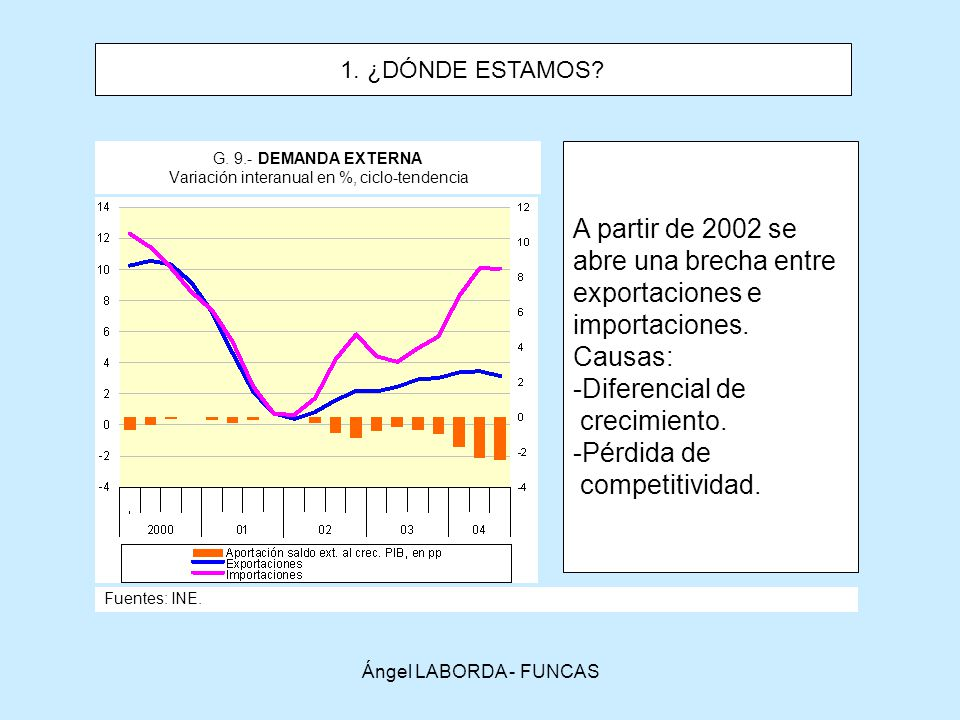 G. 9.- DEMANDA EXTERNA Variación interanual en %, ciclo-tendencia