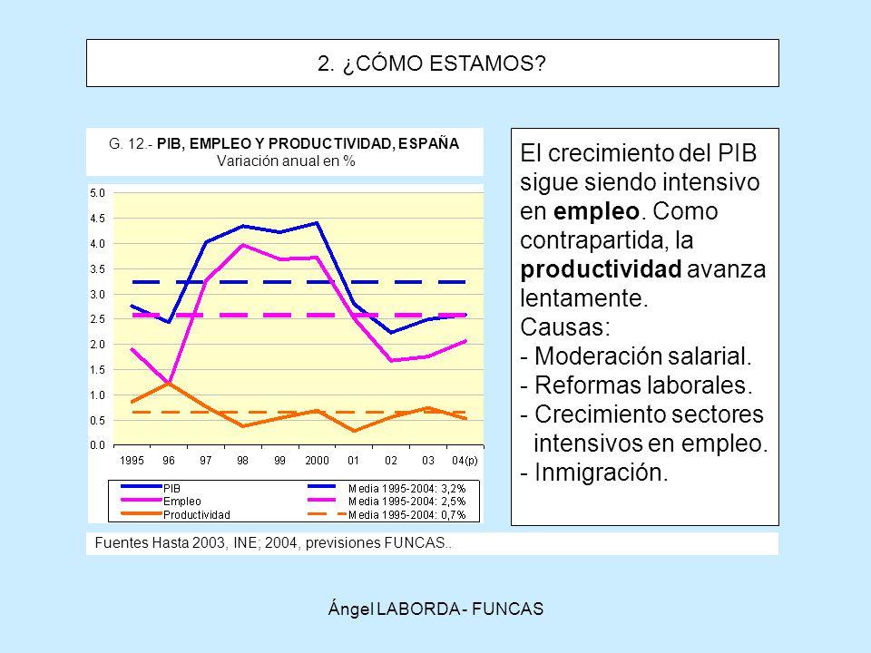 G. 12.- PIB, EMPLEO Y PRODUCTIVIDAD, ESPAÑA Variación anual en %