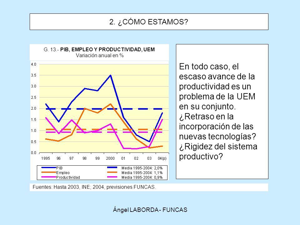 G. 13.- PIB, EMPLEO Y PRODUCTIVIDAD, UEM Variación anual en %