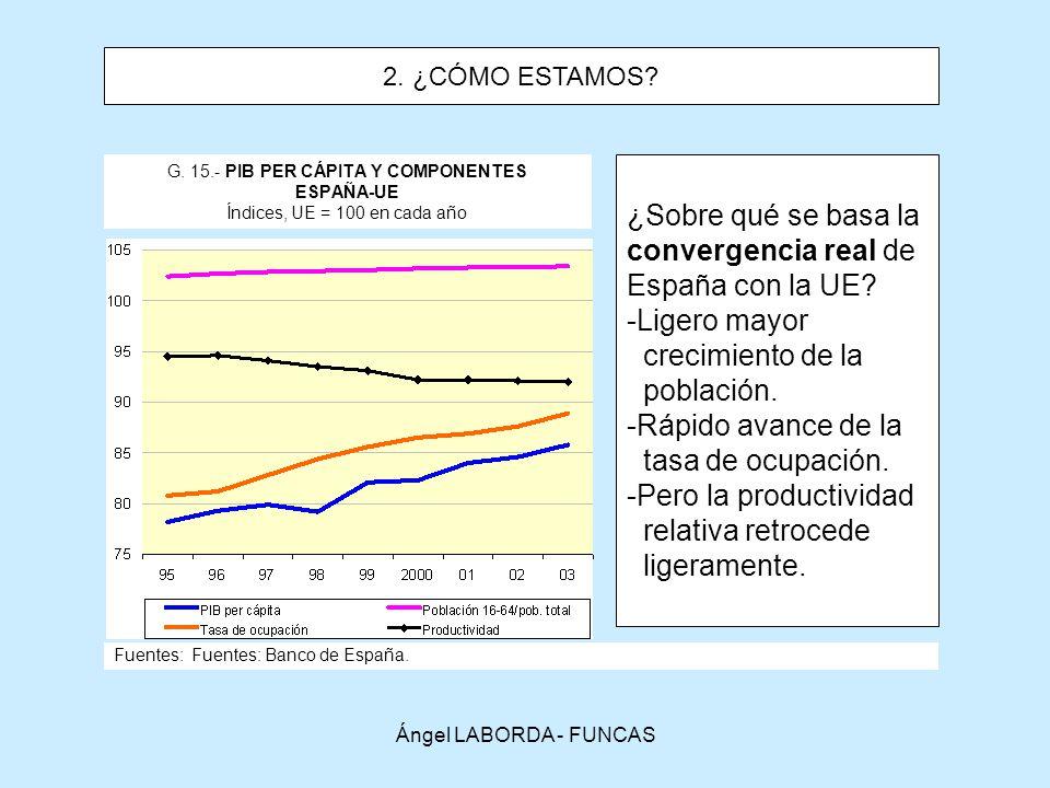 ¿Sobre qué se basa la convergencia real de España con la UE