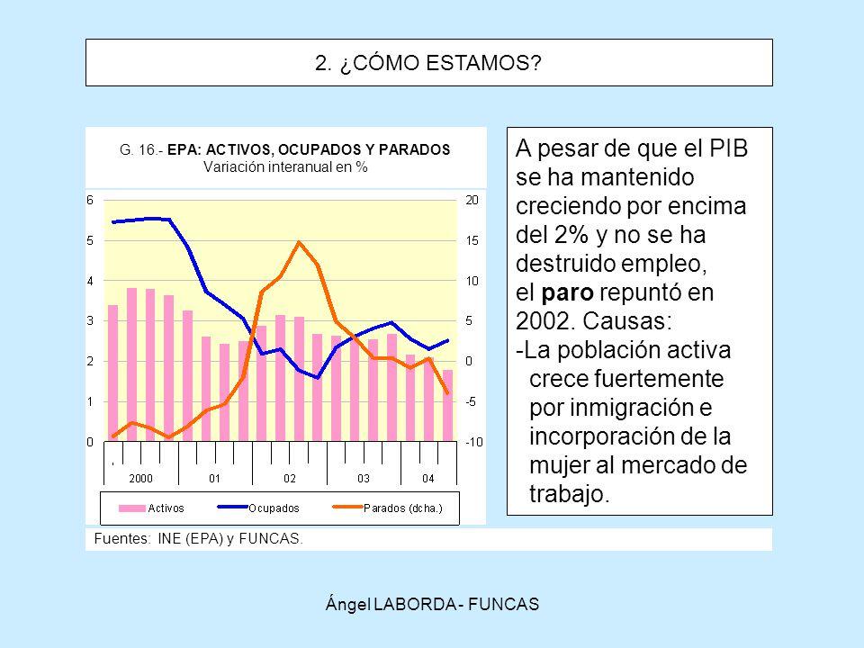 G. 16.- EPA: ACTIVOS, OCUPADOS Y PARADOS Variación interanual en %