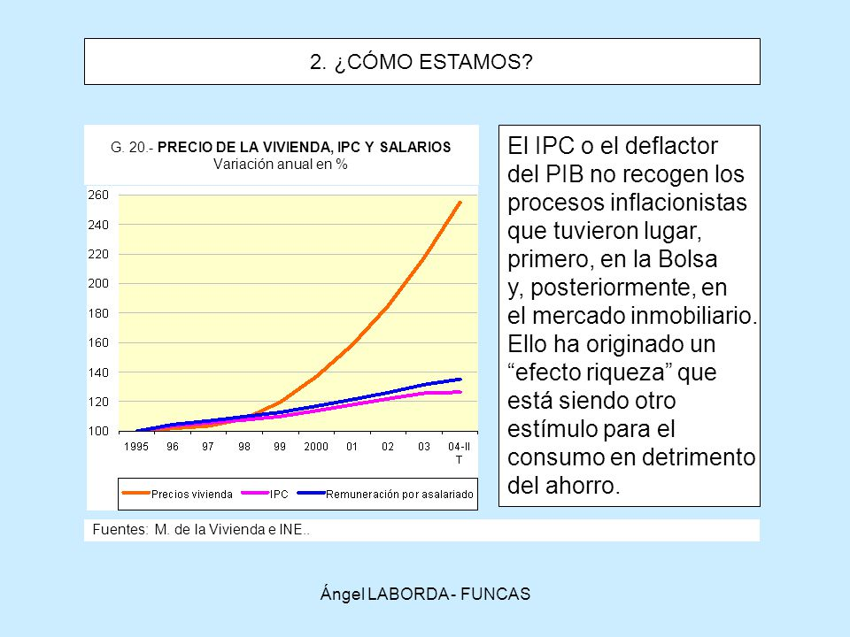 G. 20.- PRECIO DE LA VIVIENDA, IPC Y SALARIOS Variación anual en %