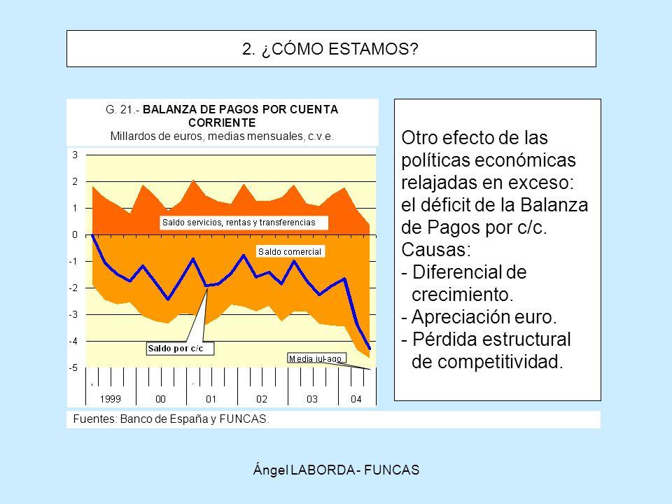 el déficit de la Balanza de Pagos por c/c. Causas: Diferencial de
