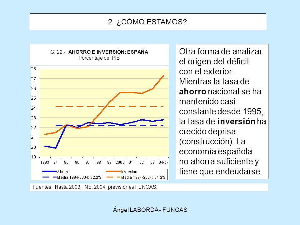 G. 22.- AHORRO E INVERSIÓN: ESPAÑA Porcentaje del PIB