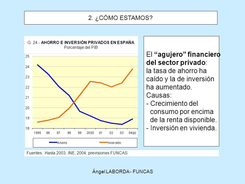 G. 24.- AHORRO E INVERSIÓN PRIVADOS EN ESPAÑA Porcentaje del PIB