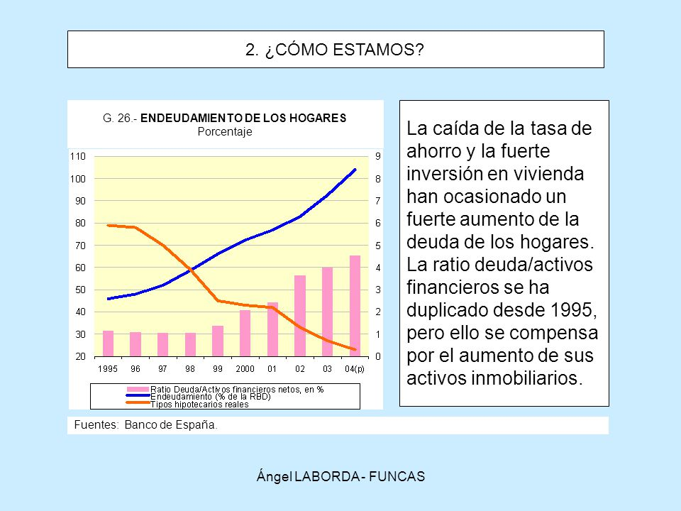 G. 26.- ENDEUDAMIENTO DE LOS HOGARES Porcentaje