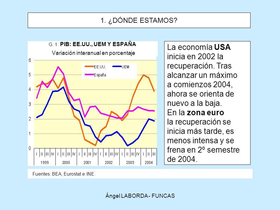 G. 1. PIB: EE.UU., UEM Y ESPAÑA Variación interanual en porcentaje