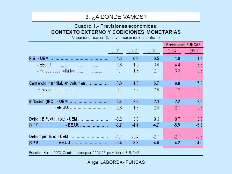 3. ¿A DÓNDE VAMOS Cuadro 1.- Previsiones económicas: CONTEXTO EXTERNO Y CODICIONES MONETARIAS Variación anual en %, salvo indicación en contrario.