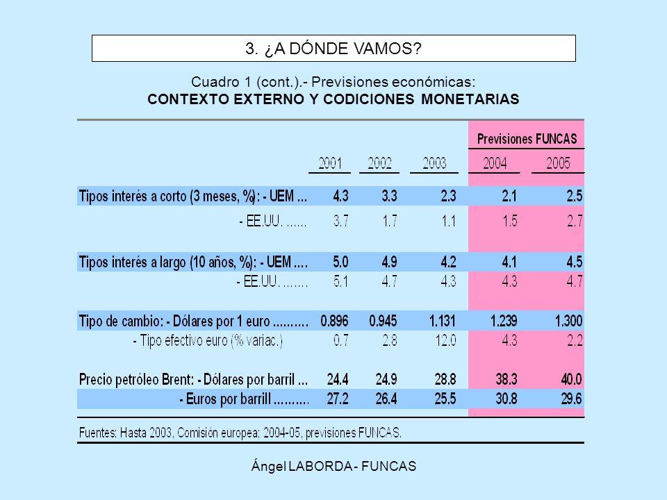 3. ¿A DÓNDE VAMOS Cuadro 1 (cont.).- Previsiones económicas: CONTEXTO EXTERNO Y CODICIONES MONETARIAS.