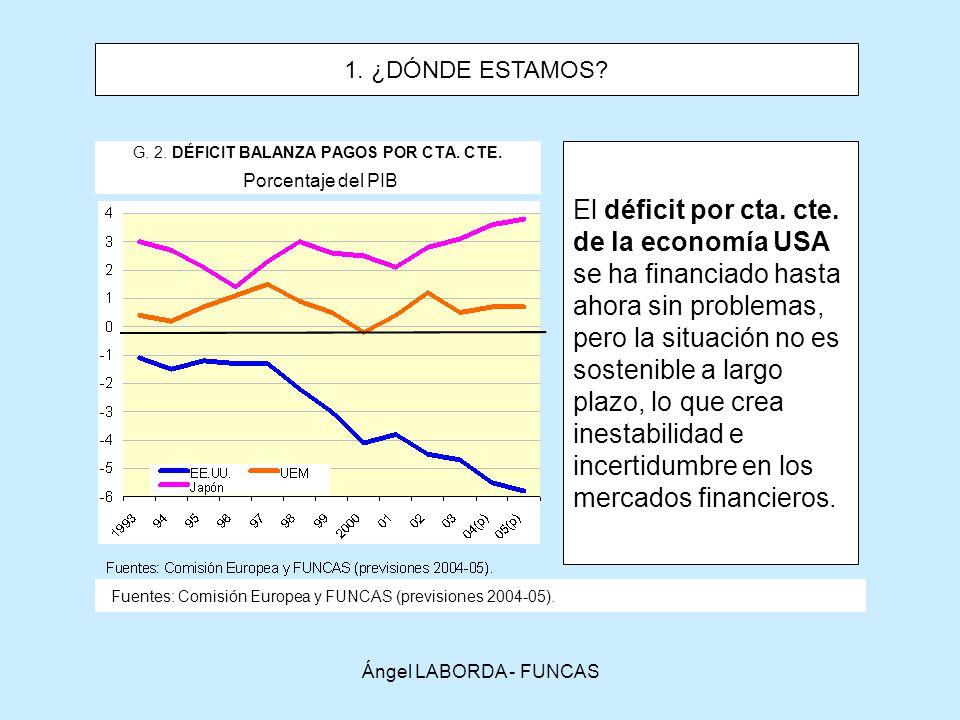 G. 2. DÉFICIT BALANZA PAGOS POR CTA. CTE. Porcentaje del PIB