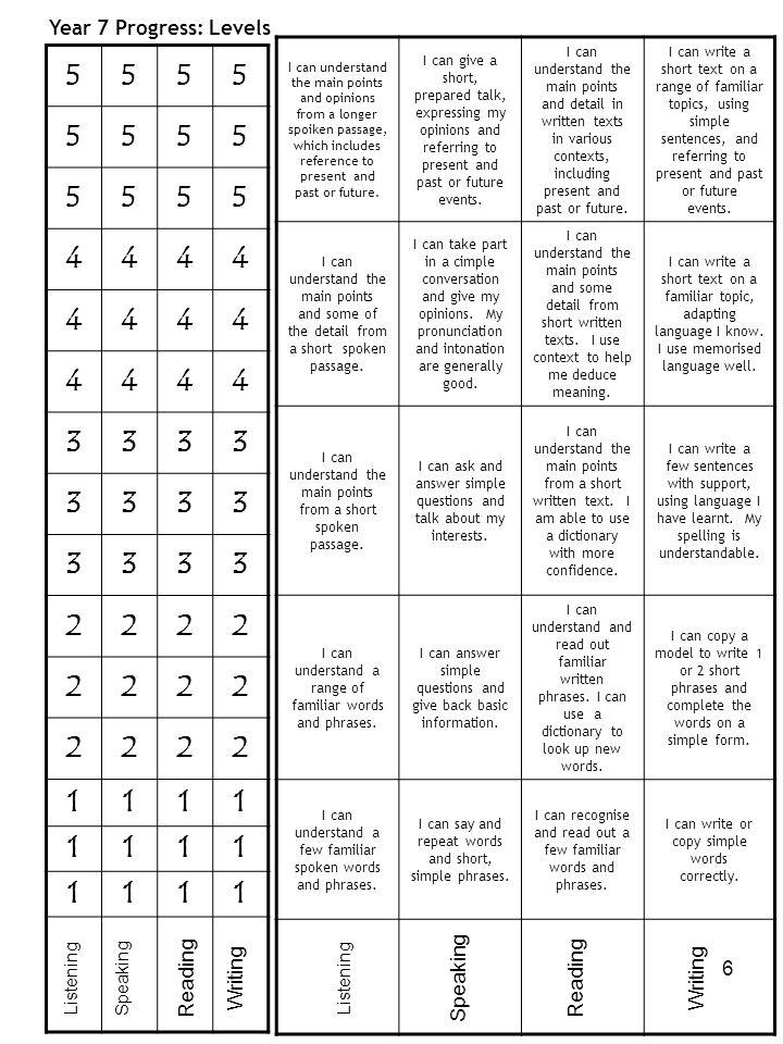 5 4 3 2 1 Year 7 Progress: Levels Reading Writing Speaking Reading